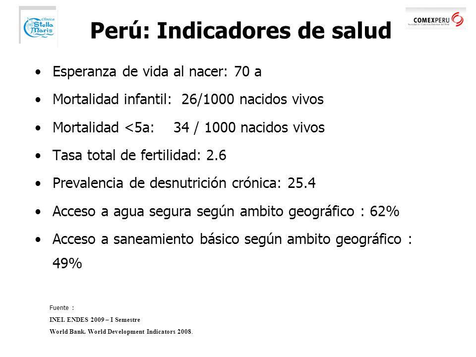 Perú: Indicadores de salud