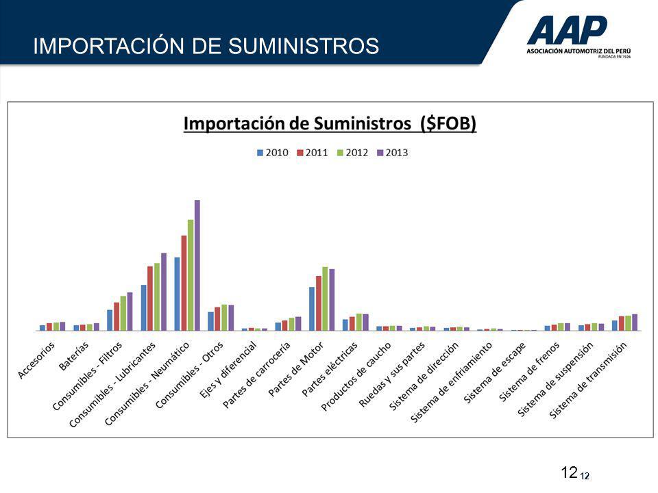 IMPORTACIÓN DE SUMINISTROS