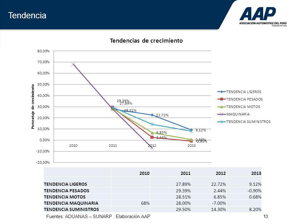 Tendencia 2010 2011 2012 2013 TENDENCIA LIGEROS 27.89% 22.72% 9.12%