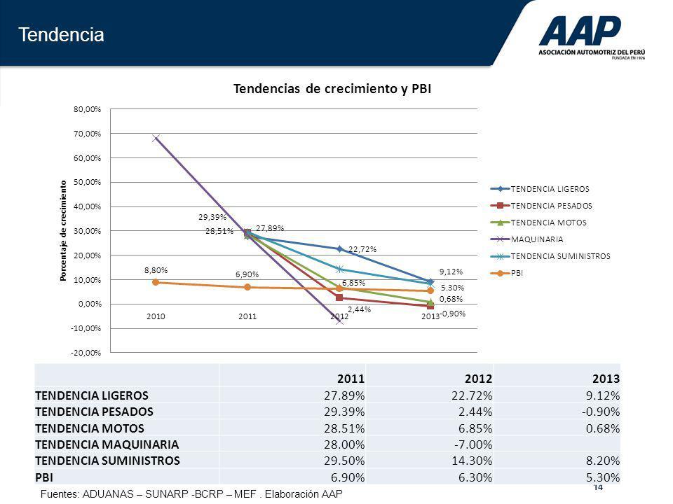 Tendencia 2011 2012 2013 TENDENCIA LIGEROS 27.89% 22.72% 9.12%