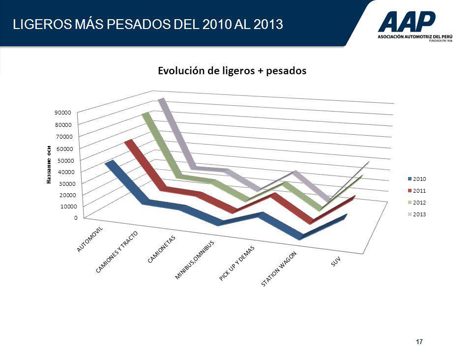 LIGEROS MÁS PESADOS DEL 2010 AL 2013