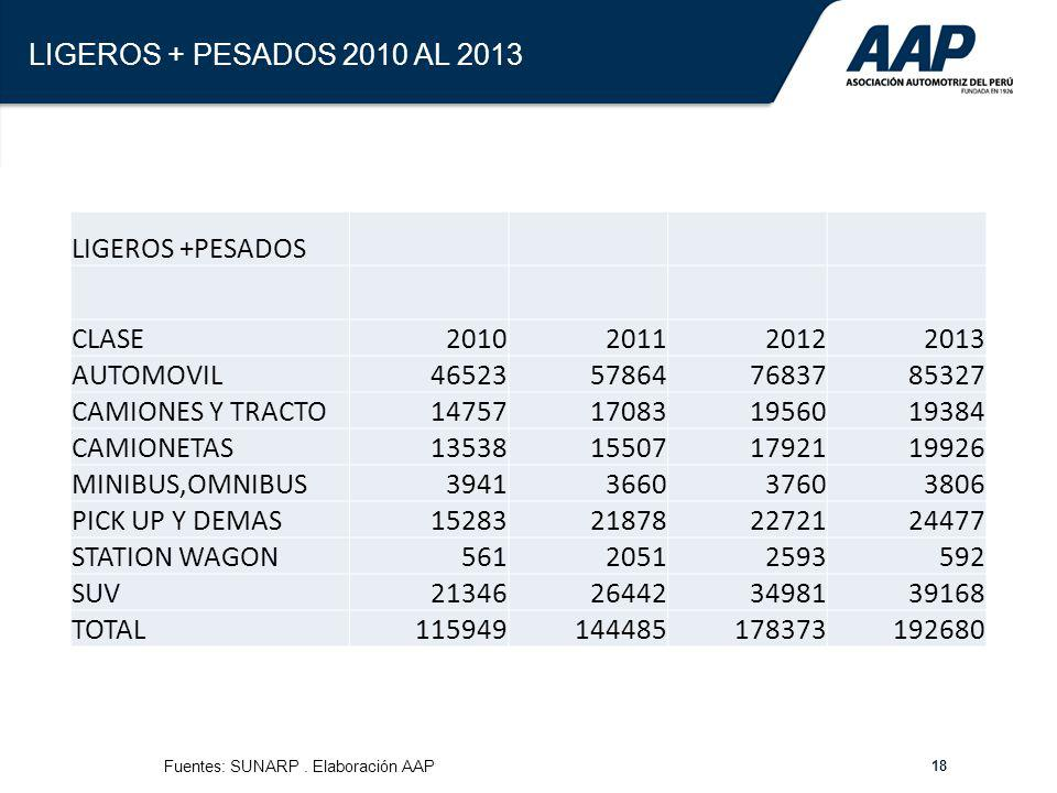LIGEROS + PESADOS 2010 AL 2013 LIGEROS +PESADOS CLASE 2010 2011 2012