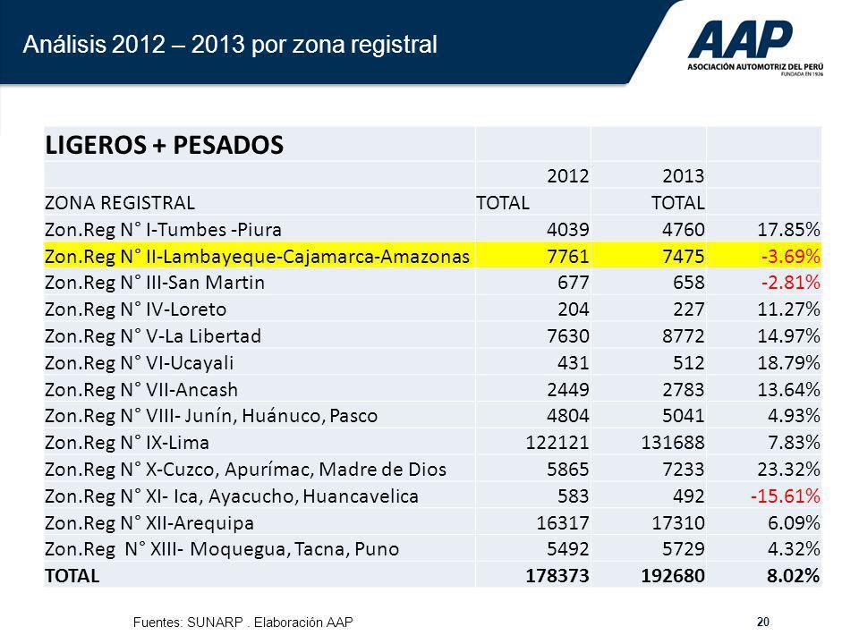 Análisis 2012 – 2013 por zona registral