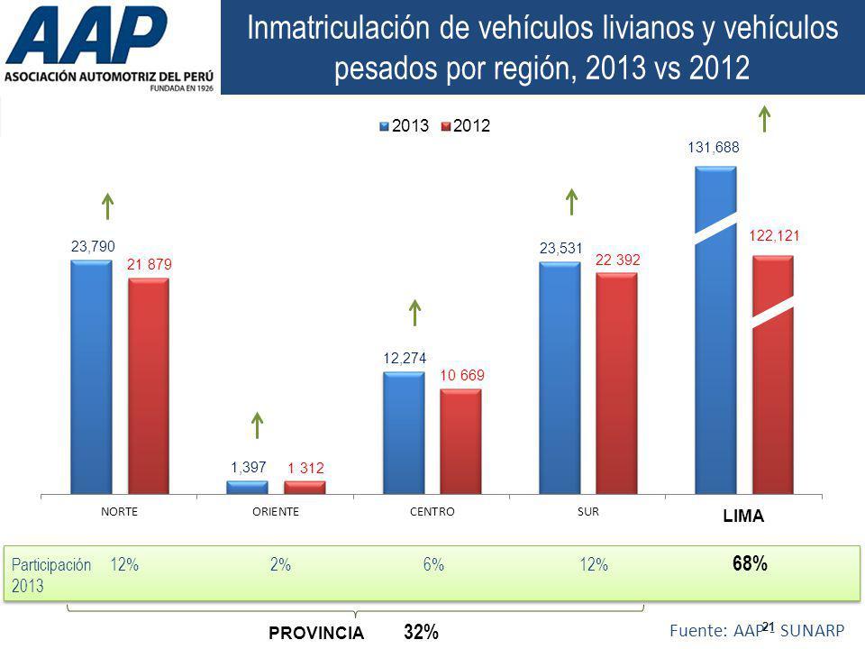 Inmatriculación de vehículos livianos y vehículos pesados por región, 2013 vs 2012