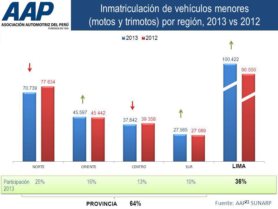 Inmatriculación de vehículos menores (motos y trimotos) por región, 2013 vs 2012