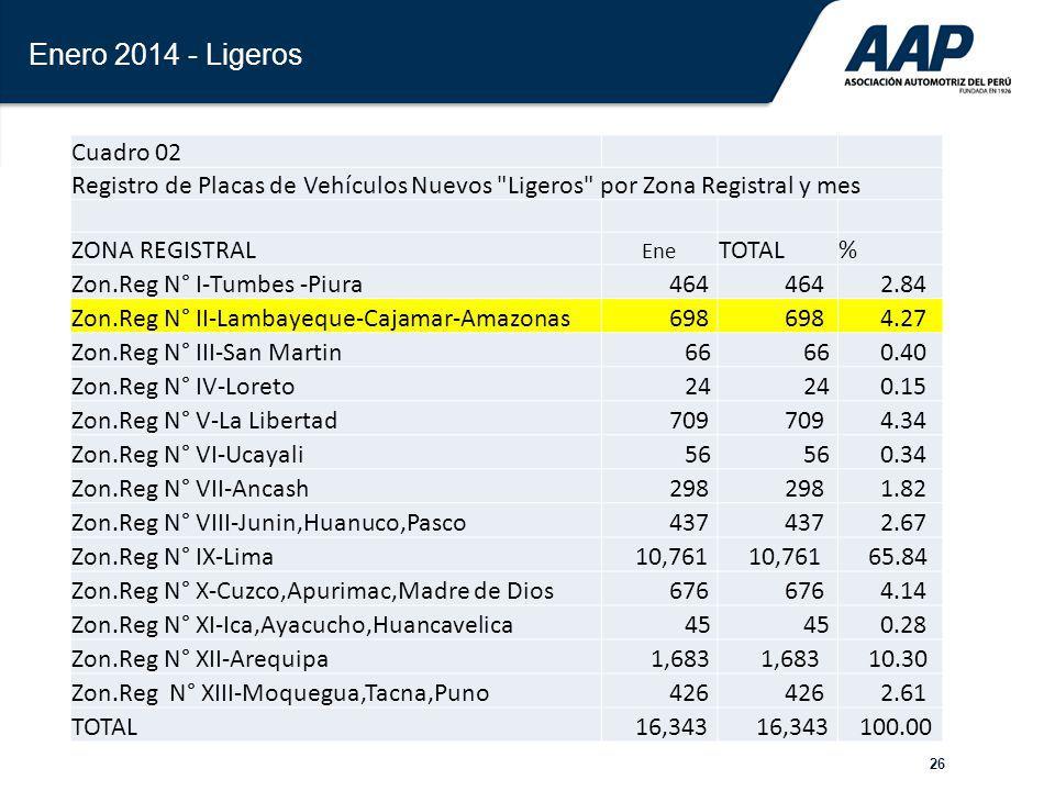 Enero 2014 - Ligeros Cuadro 02. Registro de Placas de Vehículos Nuevos Ligeros por Zona Registral y mes.