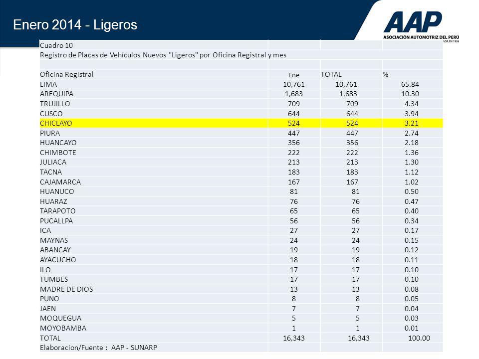 Enero 2014 - Ligeros Cuadro 10. Registro de Placas de Vehículos Nuevos Ligeros por Oficina Registral y mes.