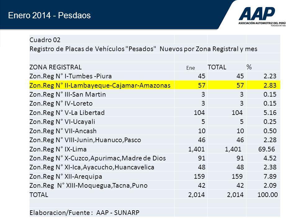 Enero 2014 - Pesdaos Cuadro 02. Registro de Placas de Vehículos Pesados Nuevos por Zona Registral y mes.