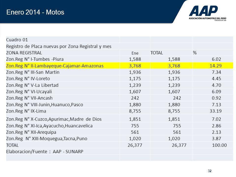 Enero 2014 - Motos Cuadro 01. Registro de Placa nuevas por Zona Registral y mes. ZONA REGISTRAL.