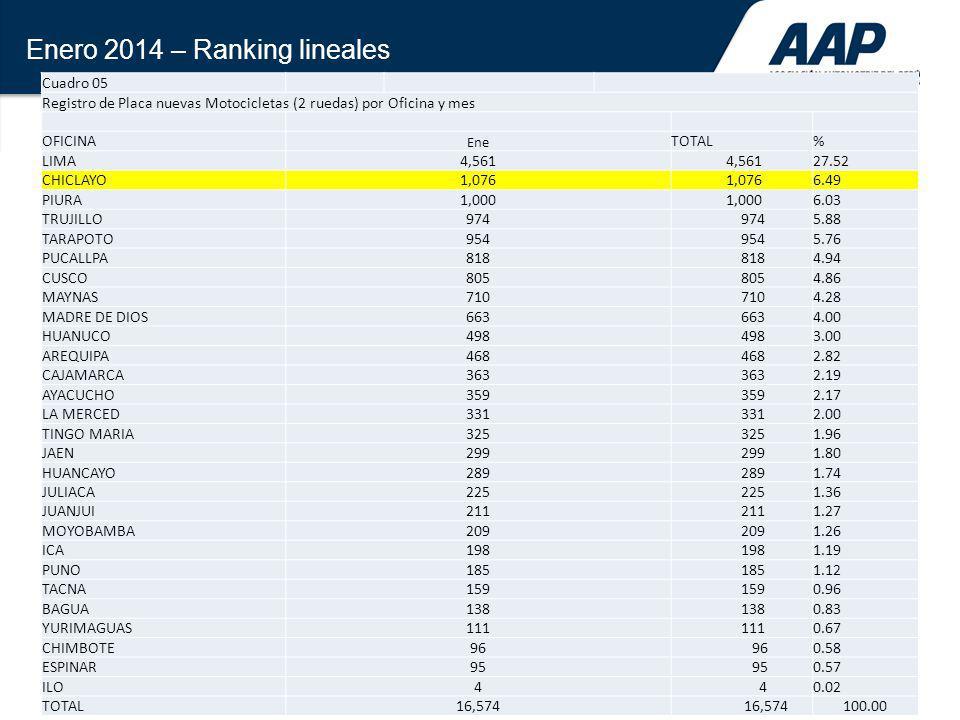 Enero 2014 – Ranking lineales