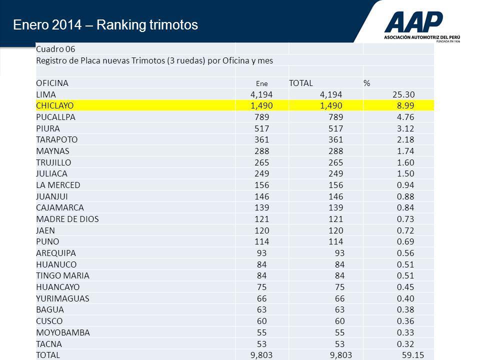 Enero 2014 – Ranking trimotos