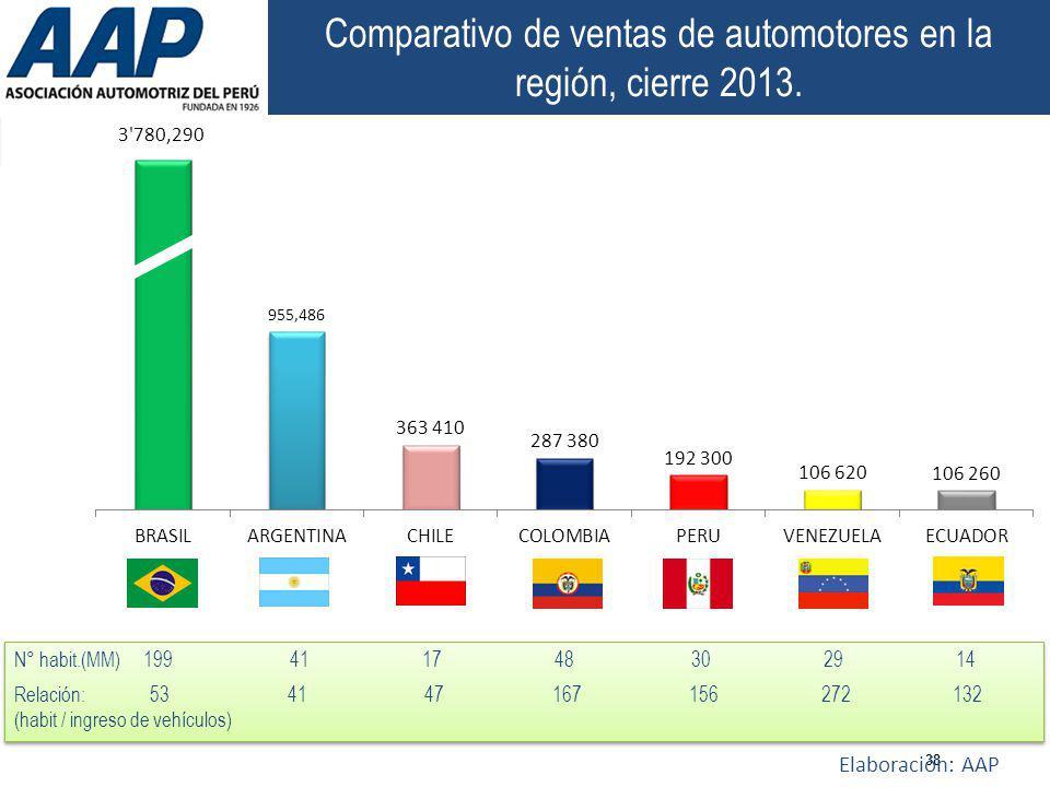 Comparativo de ventas de automotores en la región, cierre 2013.