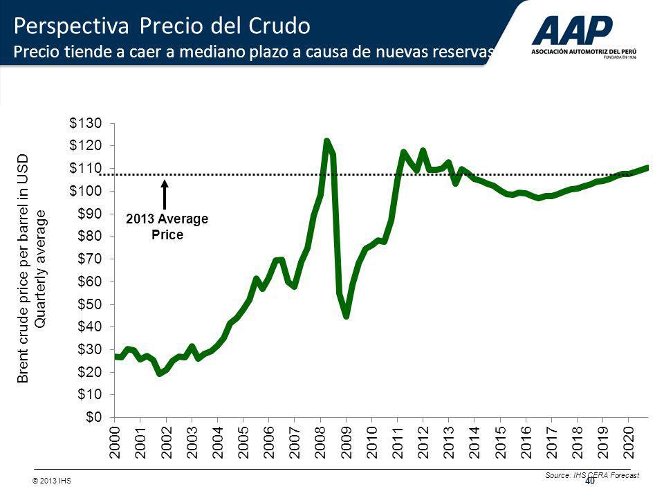 Brent crude price per barrel in USD