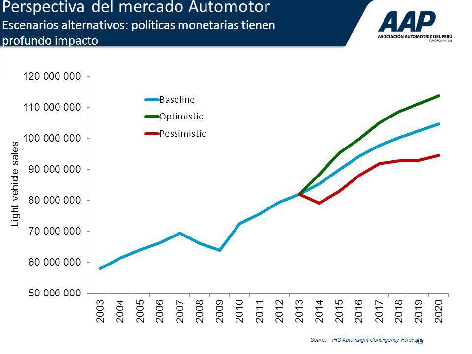 Perspectiva del mercado Automotor Escenarios alternativos: políticas monetarias tienen