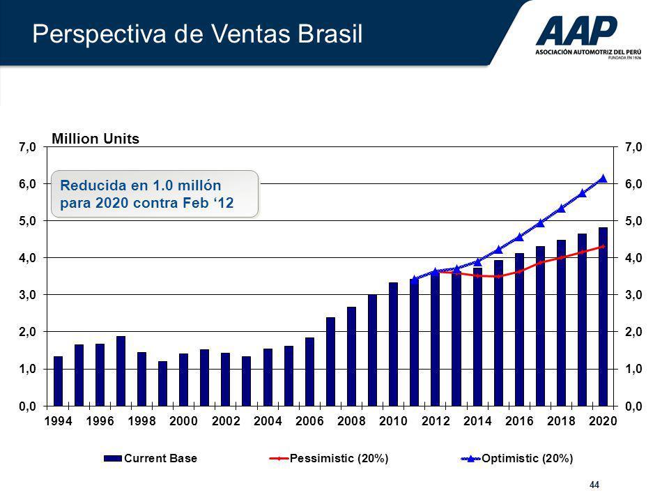 Perspectiva de Ventas Brasil
