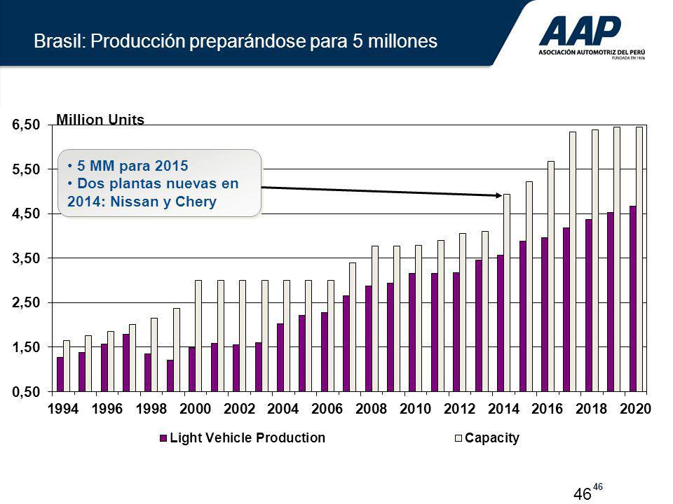 Brasil: Producción preparándose para 5 millones