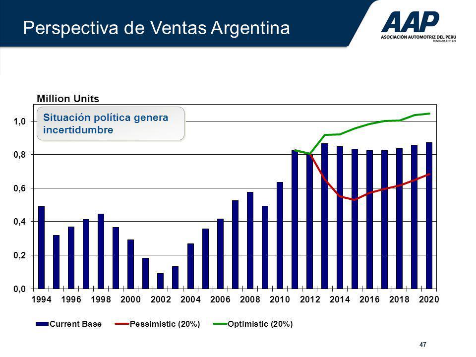 Perspectiva de Ventas Argentina