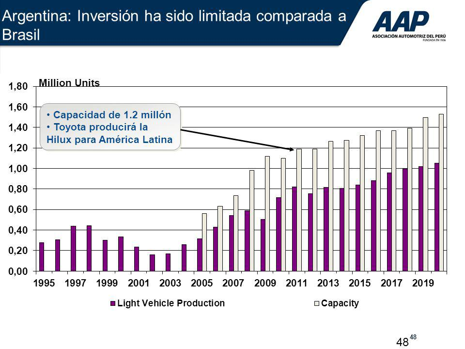 Argentina: Inversión ha sido limitada comparada a Brasil