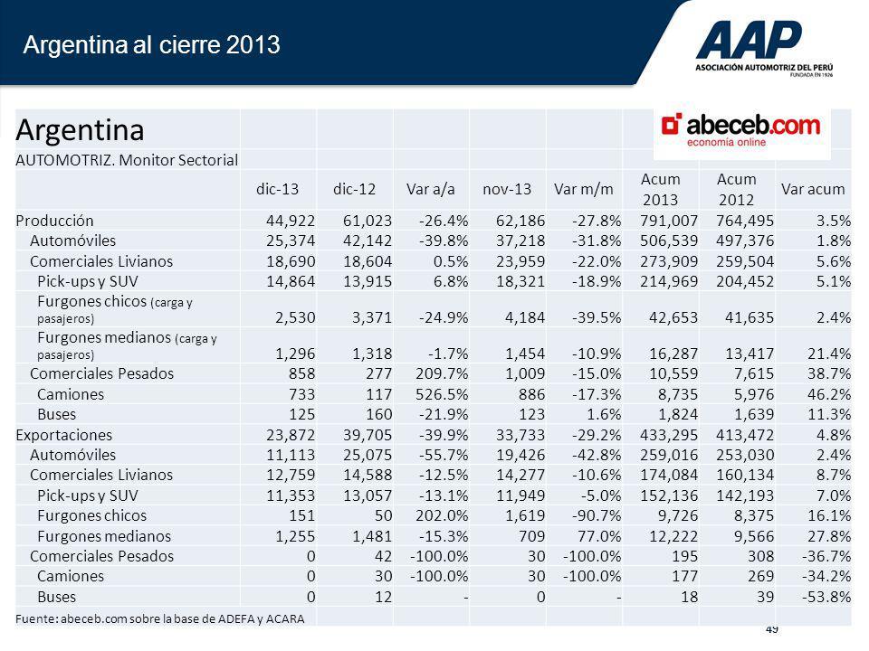 Argentina Argentina al cierre 2013 AUTOMOTRIZ. Monitor Sectorial