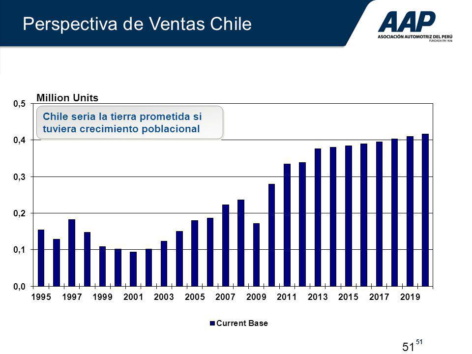 Perspectiva de Ventas Chile