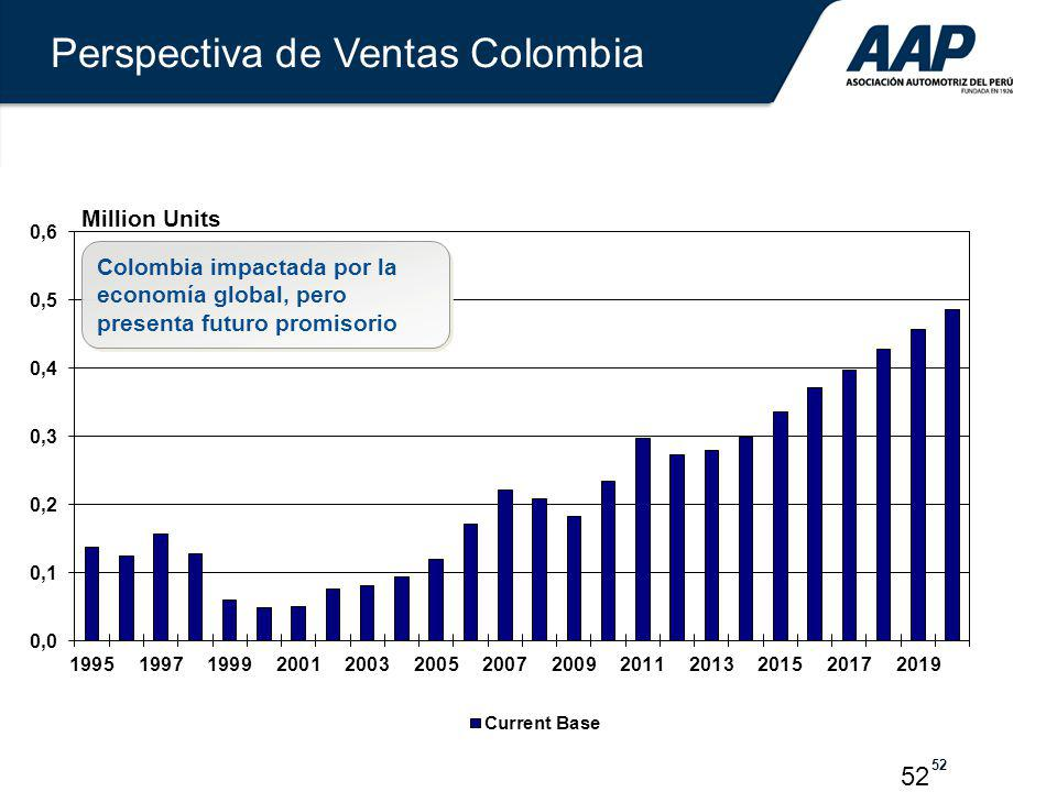 Perspectiva de Ventas Colombia