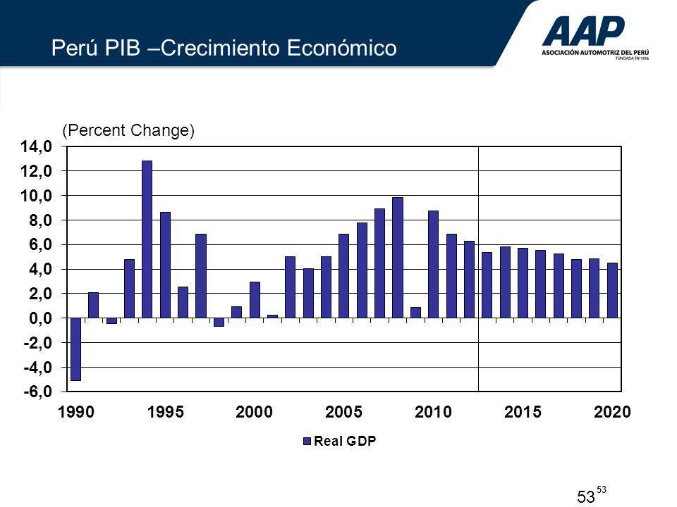 Perú PIB –Crecimiento Económico