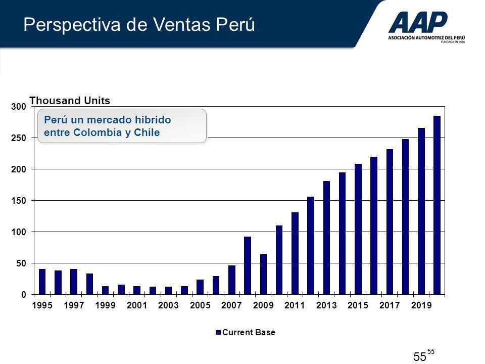 Perspectiva de Ventas Perú
