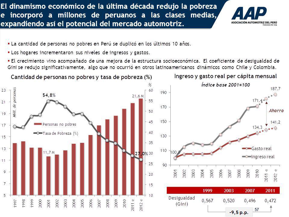 El dinamismo económico de la última década redujo la pobreza e incorporó a millones de peruanos a las clases medias, expandiendo así el potencial del mercado automotriz.