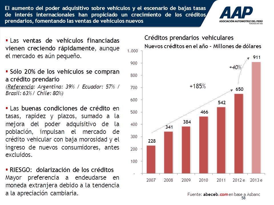 El aumento del poder adquisitivo sobre vehículos y el escenario de bajas tasas de interés internacionales han propiciado un crecimiento de los créditos prendarios, fomentando las ventas de vehículos nuevos