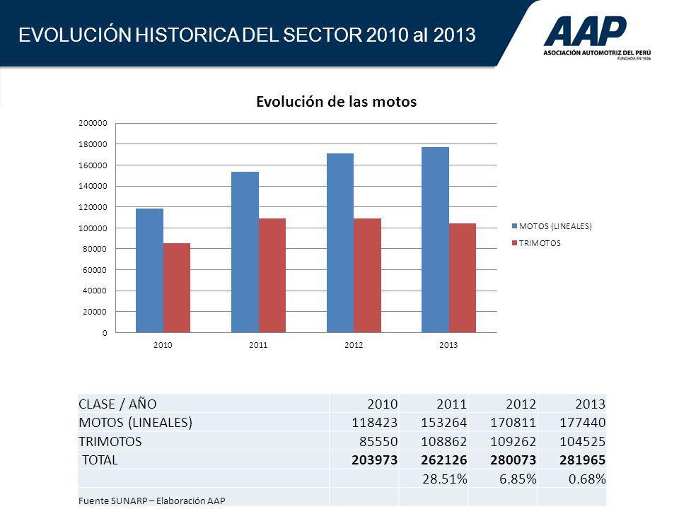 EVOLUCIÓN HISTORICA DEL SECTOR 2010 al 2013