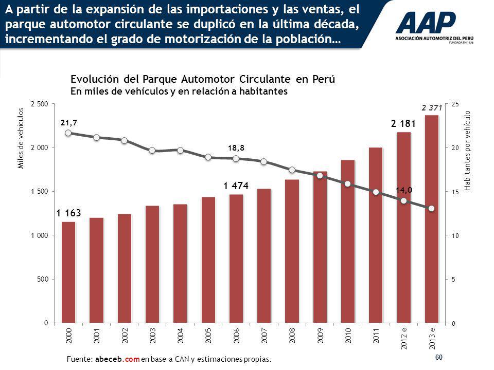 A partir de la expansión de las importaciones y las ventas, el parque automotor circulante se duplicó en la última década, incrementando el grado de motorización de la población…