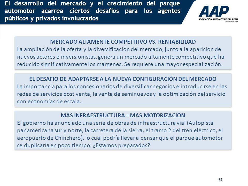 MERCADO ALTAMENTE COMPETITIVO VS. RENTABILIDAD