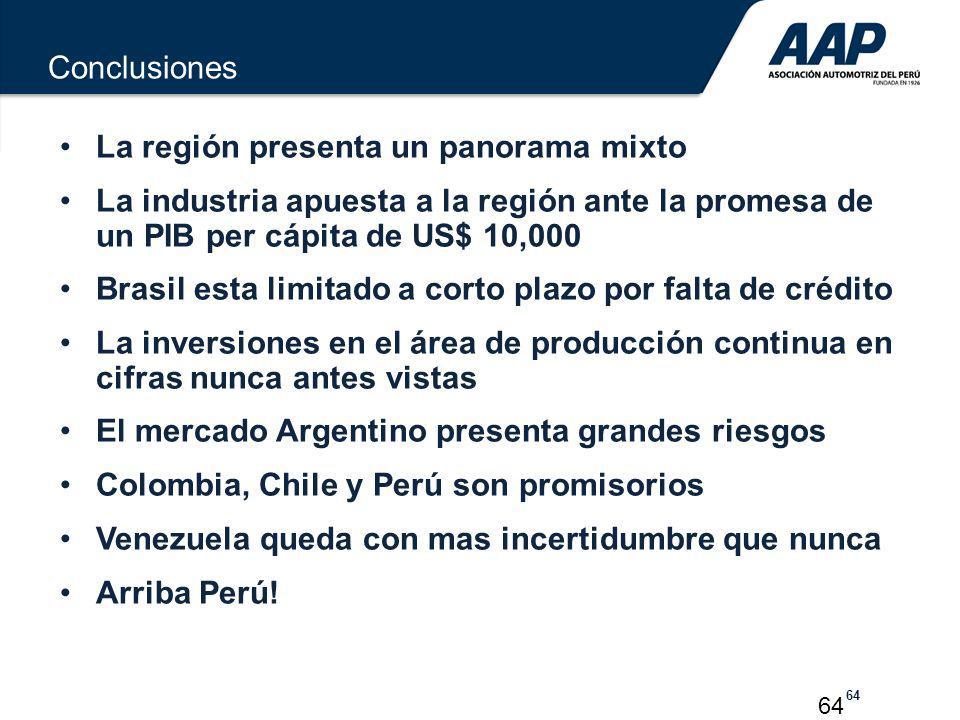 Conclusiones La región presenta un panorama mixto. La industria apuesta a la región ante la promesa de un PIB per cápita de US$ 10,000.