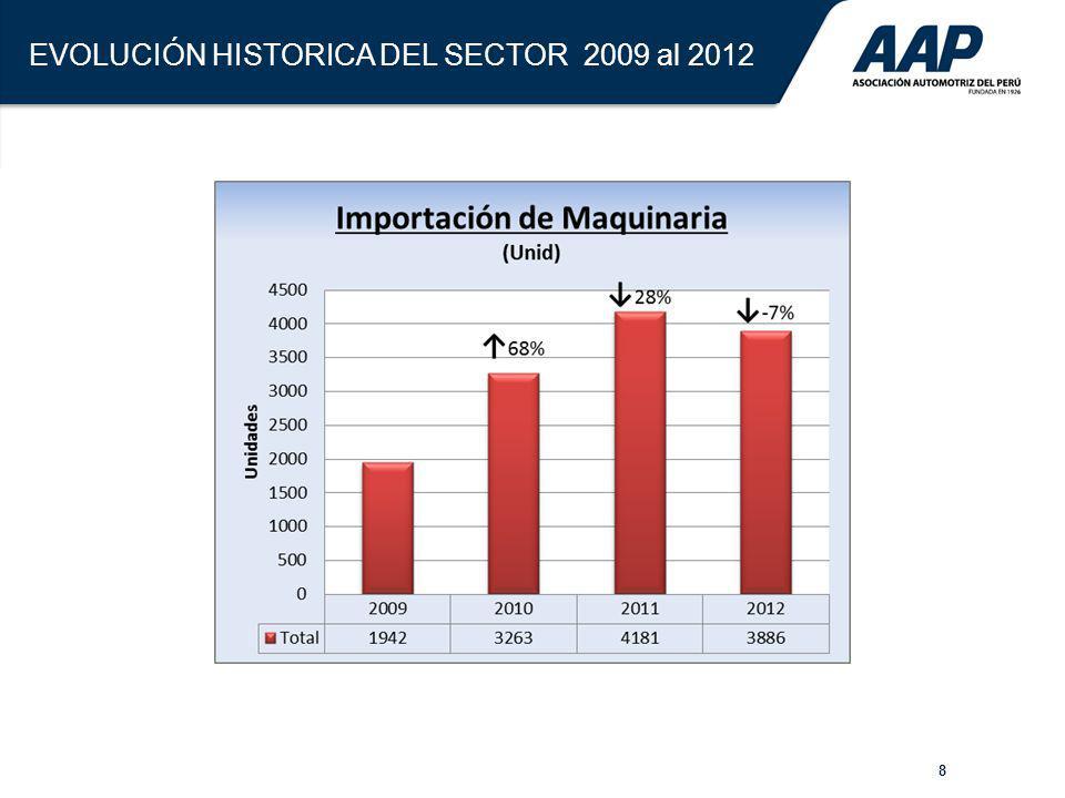 EVOLUCIÓN HISTORICA DEL SECTOR 2009 al 2012