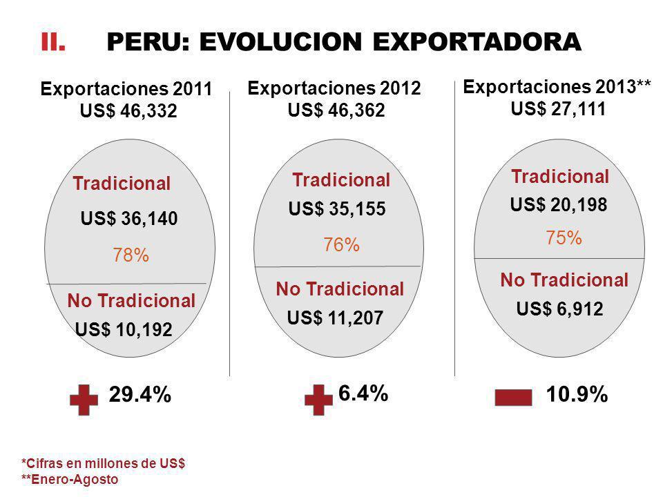 ii. Peru: evolucion exportadora