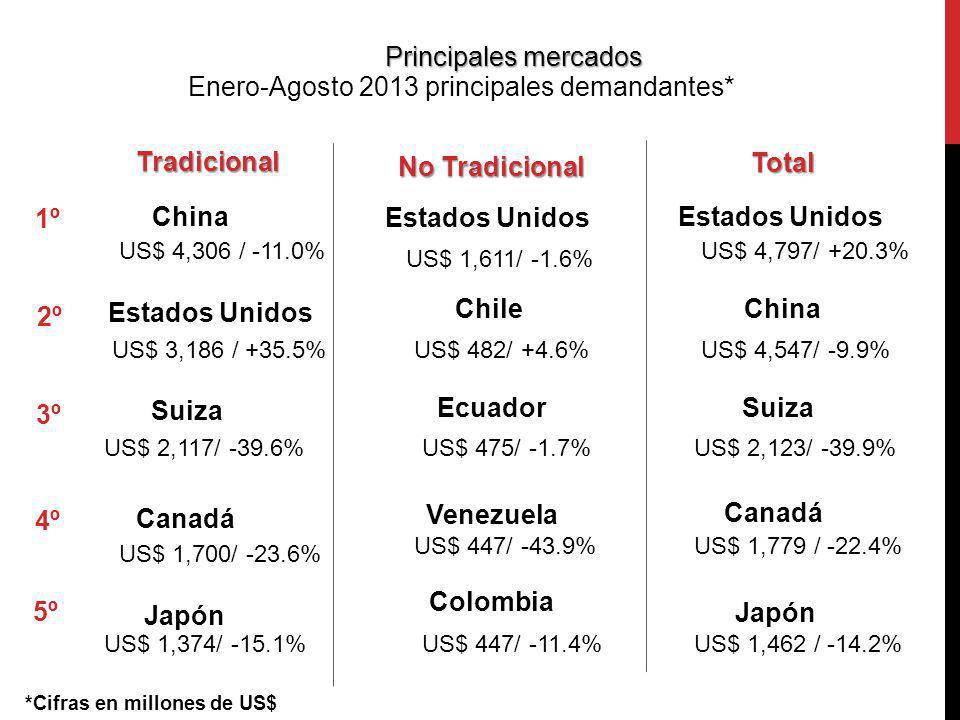Enero-Agosto 2013 principales demandantes*