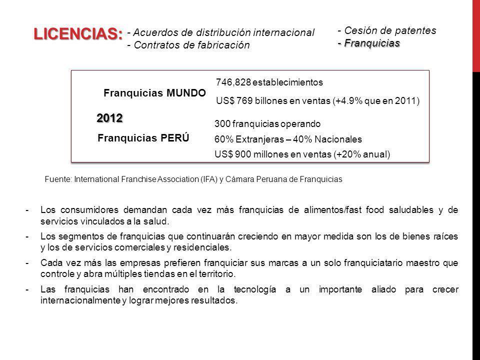 LICENCIAS: 2012 - Cesión de patentes
