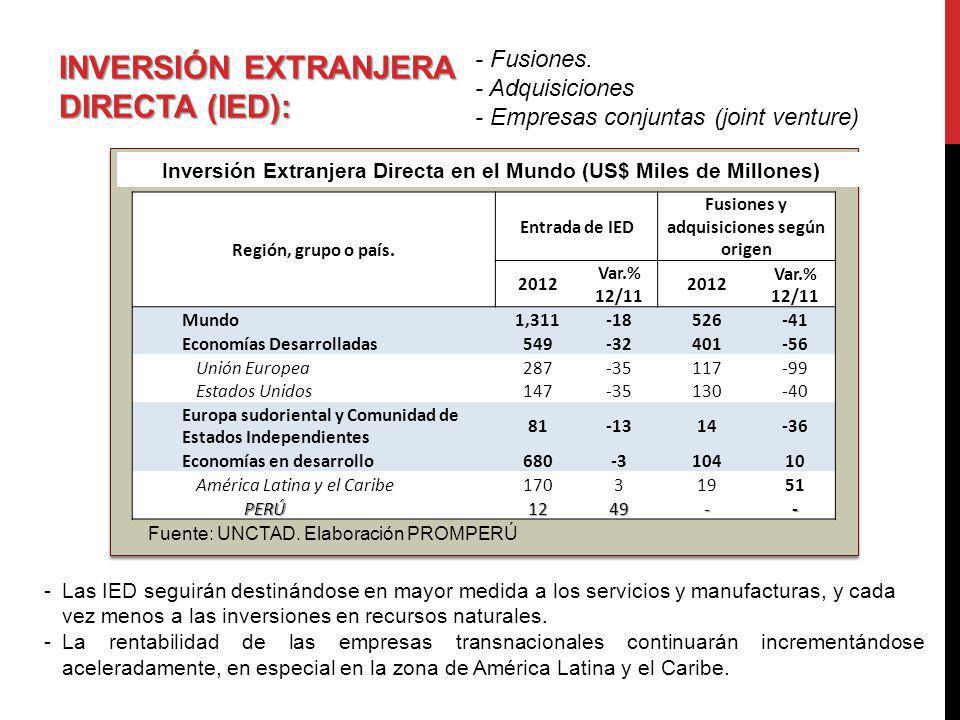 INVERSIÓN EXTRANJERA DIRECTA (IED): - Fusiones. - Adquisiciones