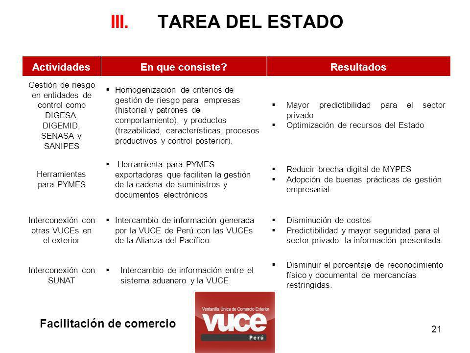 III. TAREA DEL ESTADO Facilitación de comercio Actividades