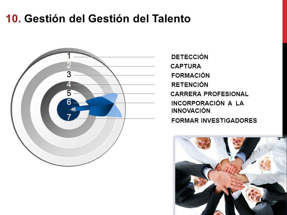 10. Gestión del Gestión del Talento Talento