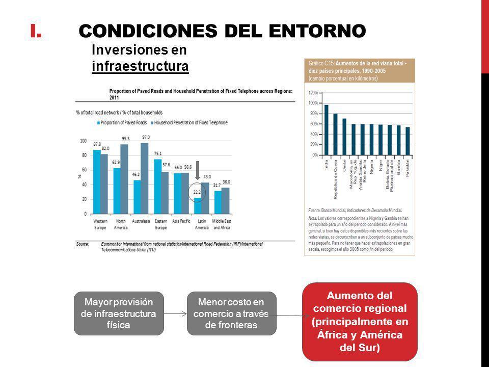 i. CONDICIONES DEL ENTORNO