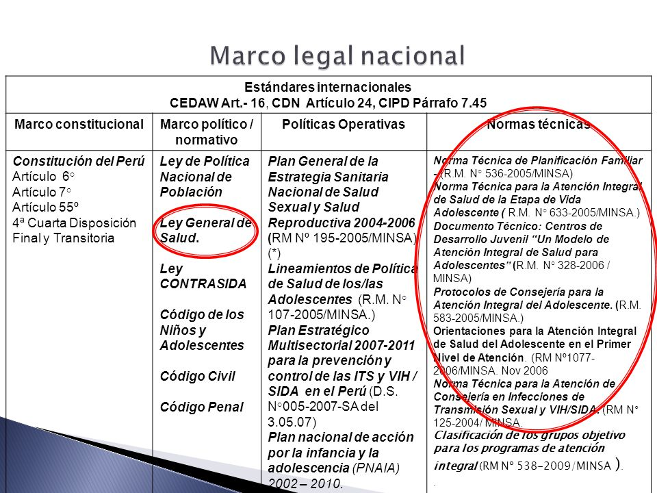 Estándares internacionales Marco político / normativo