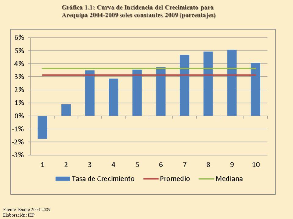 Gráfica 1.1: Curva de Incidencia del Crecimiento para Arequipa 2004-2009 soles constantes 2009 (porcentajes)