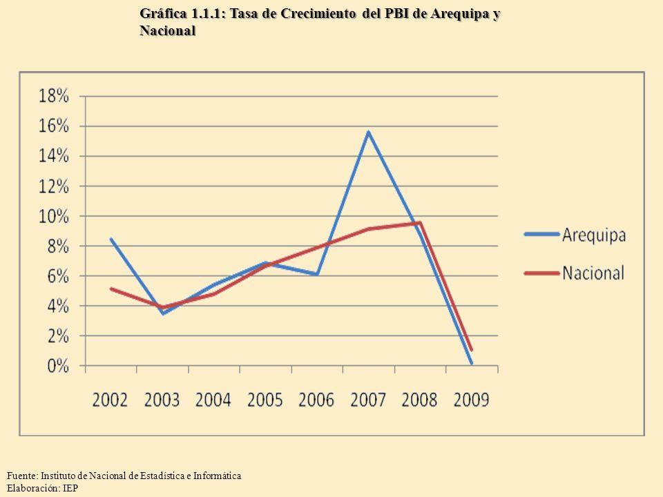 Gráfica 1.1.1: Tasa de Crecimiento del PBI de Arequipa y Nacional