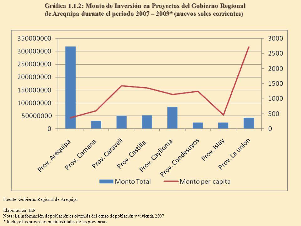 Gráfica 1.1.2: Monto de Inversión en Proyectos del Gobierno Regional de Arequipa durante el periodo 2007 – 2009* (nuevos soles corrientes)