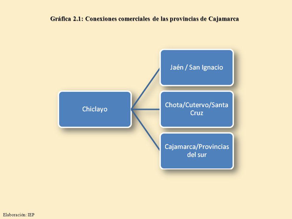 Gráfica 2.1: Conexiones comerciales de las provincias de Cajamarca