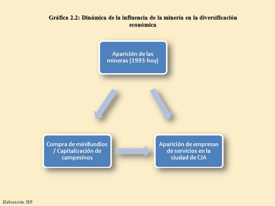 Gráfica 2.2: Dinámica de la influencia de la minería en la diversificación económica