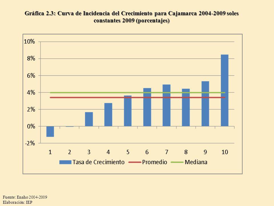 Gráfica 2.3: Curva de Incidencia del Crecimiento para Cajamarca 2004-2009 soles constantes 2009 (porcentajes)