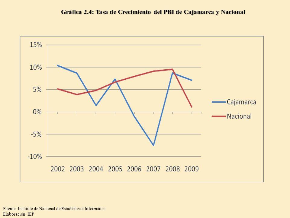 Gráfica 2.4: Tasa de Crecimiento del PBI de Cajamarca y Nacional