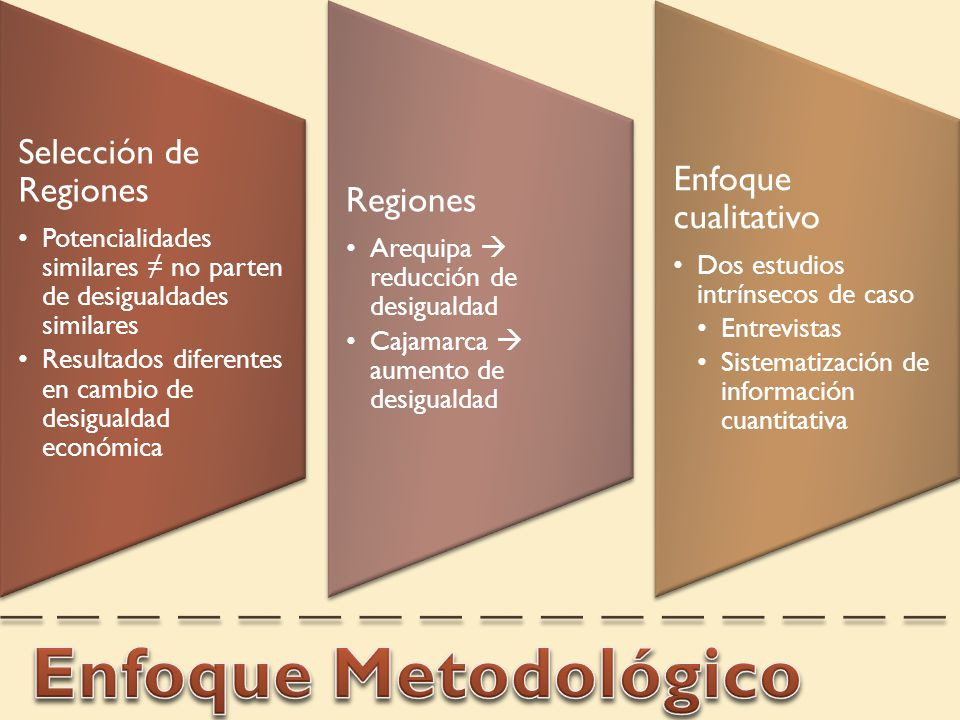 Enfoque Metodológico Selección de Regiones Enfoque cualitativo